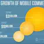 E-commerce : aumentano acquisti da tablet e smartphone