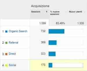 tabella acquisizione google analytics