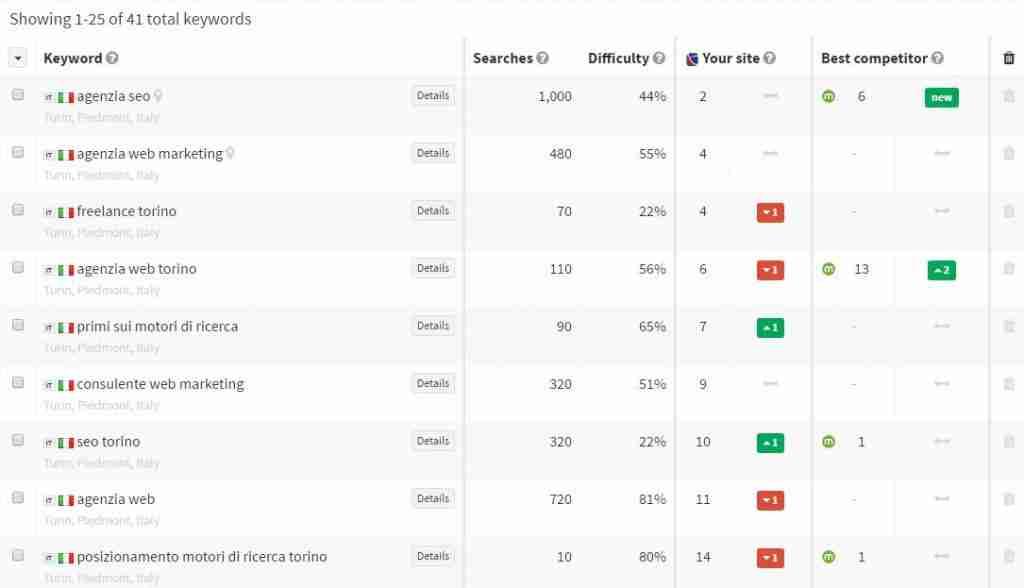 seoprofiler-keywords-ranking