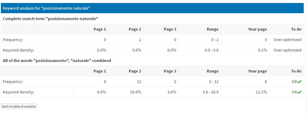 seoprofiler-top-10-optimizer-dettaglio