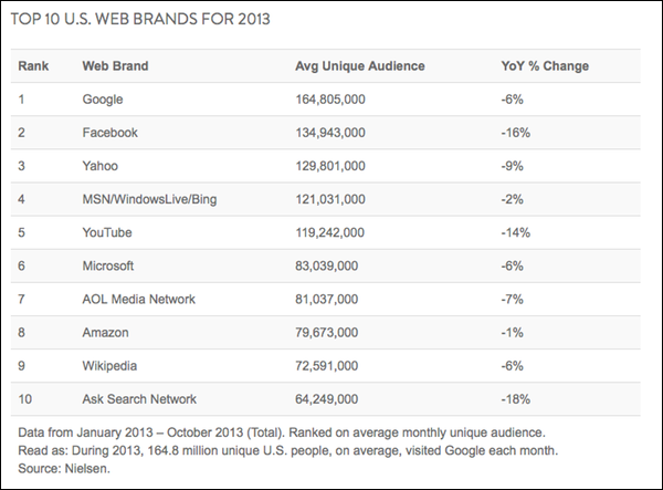 nielsen-top-websites