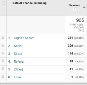sessioni google analytics