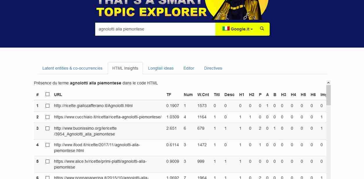 html insights dettaglio