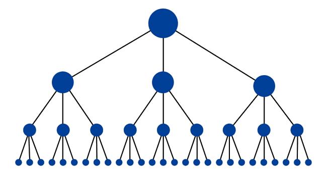 struttura a albero 3 clic